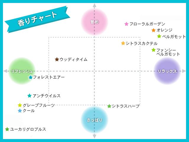 アロミック・エアー用香りチャート